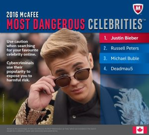 Canadian Musician, Comedians and TV Hosts among the Most Dangerous Celebrities Online