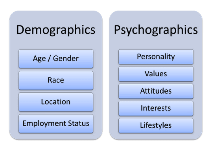 Psychographic profile questions for dating 1