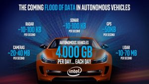 Cybersecurity Essential for Autonomous and Connected Cars, Government and Industry Say