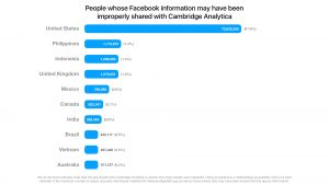 bar graph shows Facebook's Data Privacy Scandal Extends to Canada