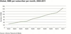 sms usage chart