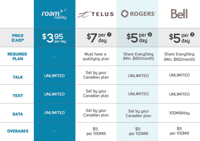 Roam_Mobility_Versus_Canadian_Carriers_Table_v1