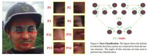 technology for facial recognition has dots on face and mathmatical equationsshown