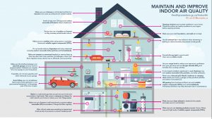 government graphic shows house with air purification solutions
