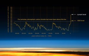 NASA graph shows increase in CO2 in the atmosphere