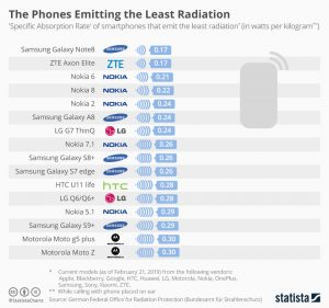 colourful chart shows the phones that emit the least radiation
