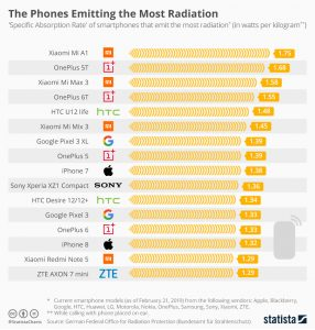 colourful chart shows the phones that emit the most radiation