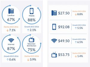 graphic compares cellphone, Internet and other costs