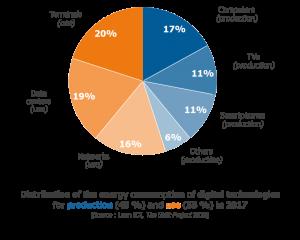 energy consumption pie chart