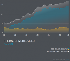 bar chart shows stram ing video consumption rates