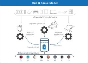 graphic shows spoke and hub process